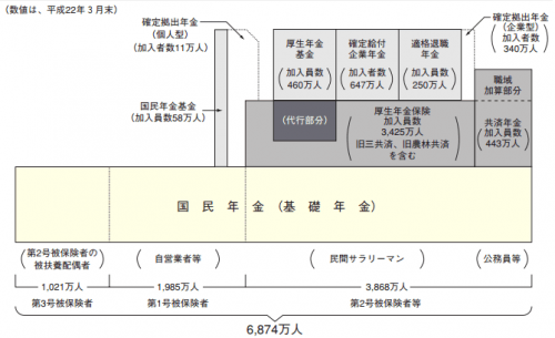 年金制度の体系図